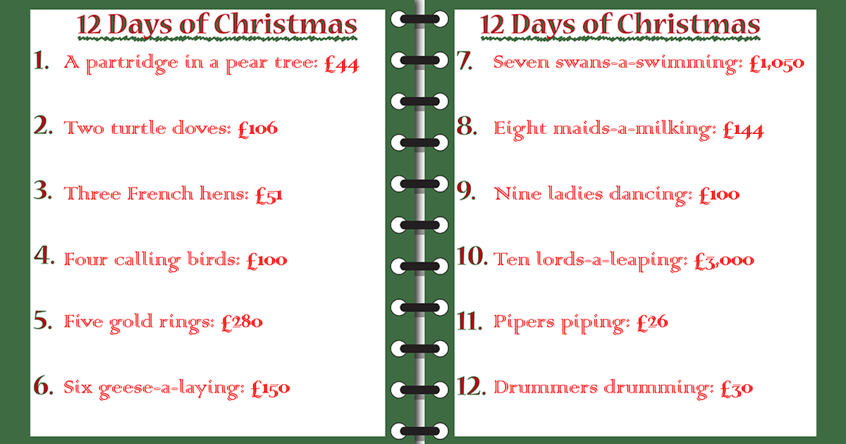 5 000 the true cost of the the twelve days of christmas full fact. Black Bedroom Furniture Sets. Home Design Ideas