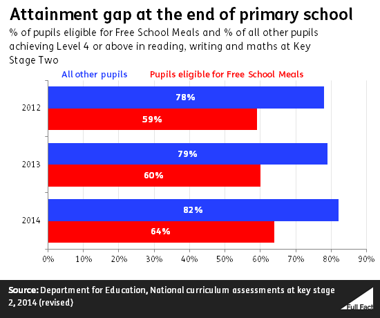 It's Too Early To Say What Impact The Pupil Premium Is