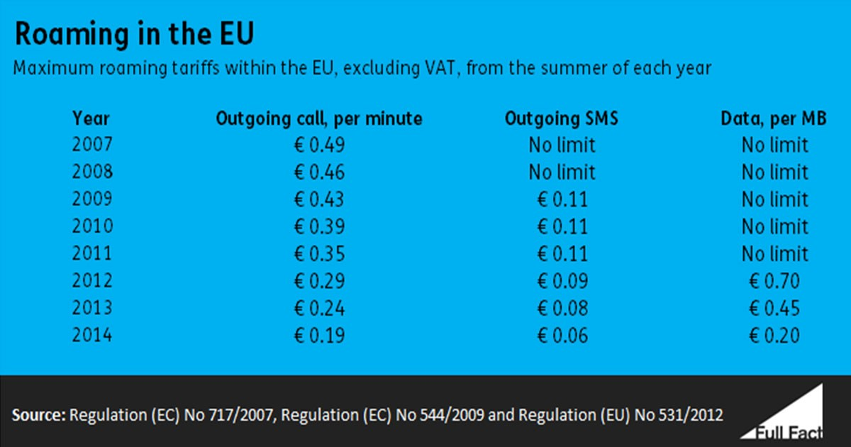 The EU has reduced roaming charges