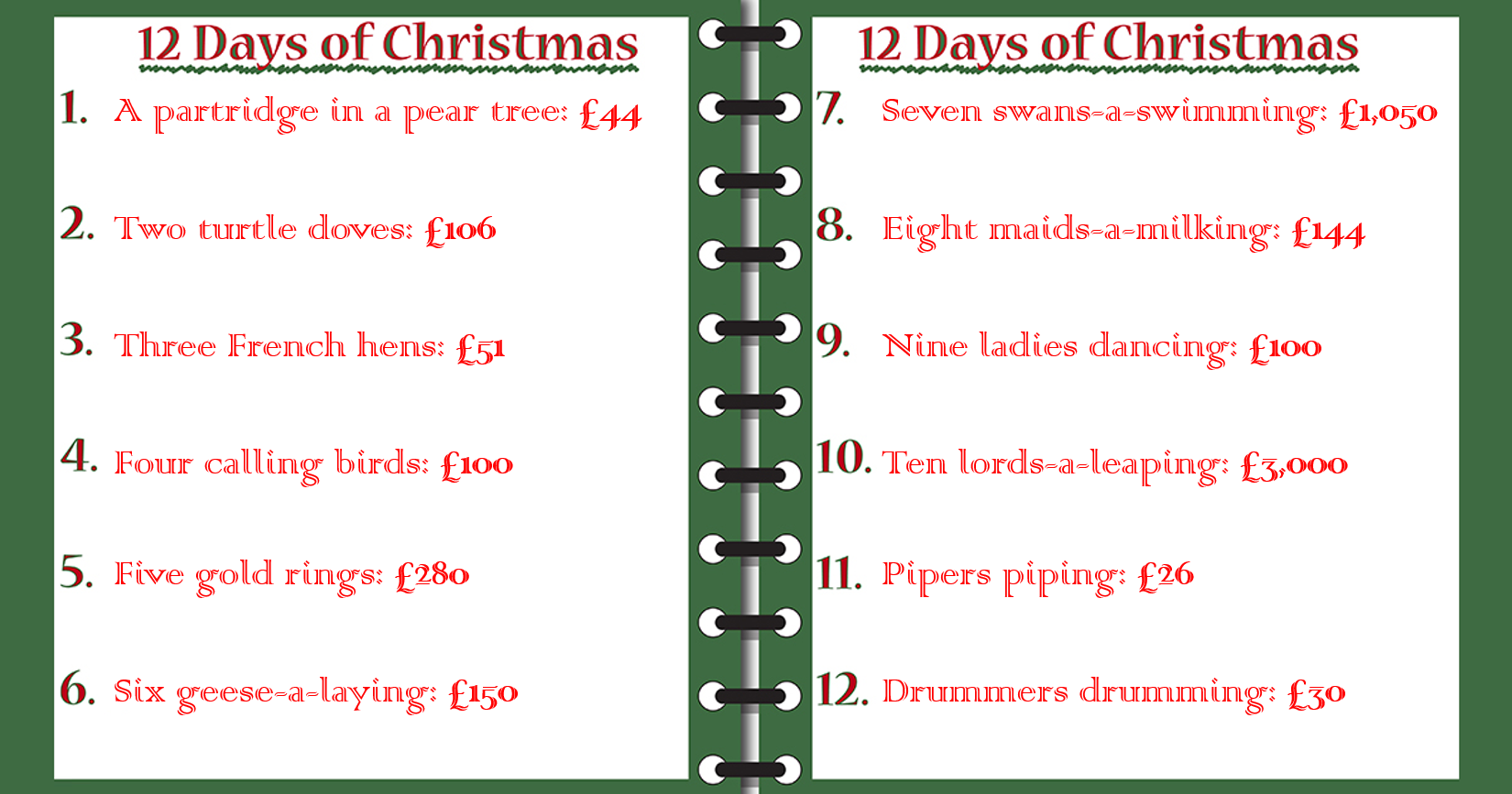 12 Days Of Christmas.5 000 The True Cost Of The The Twelve Days Of Christmas