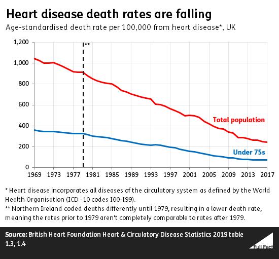 The heart disease death rate isn't increasing - Full Fact