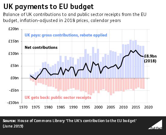 The UK's EU membership fee - Full Fact