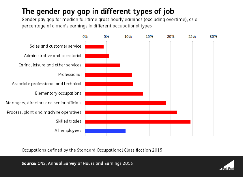 Gender pay gap by occupation