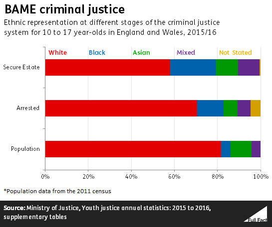 young people in the criminal justice Why is youth justice a human rights issue the trial and sentencing of children and young people for criminal offences engages a number of fundamental rights under the european convention on human rights (echr.