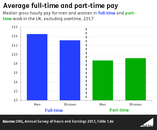 Do women earn less than men in the UK? - Full Fact