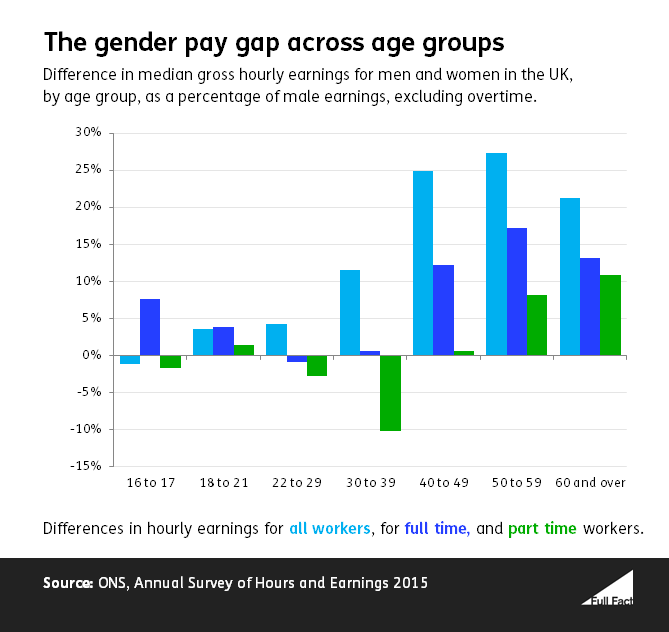 Gender pay gap at different ages