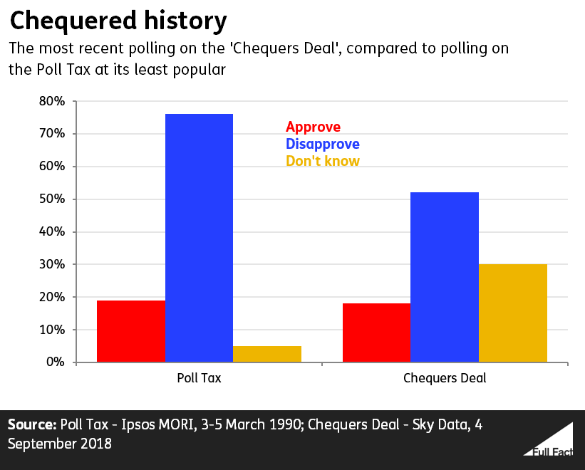 Poll Tax vs Chequers Deal polling