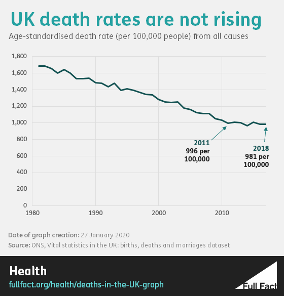 Death rates over time