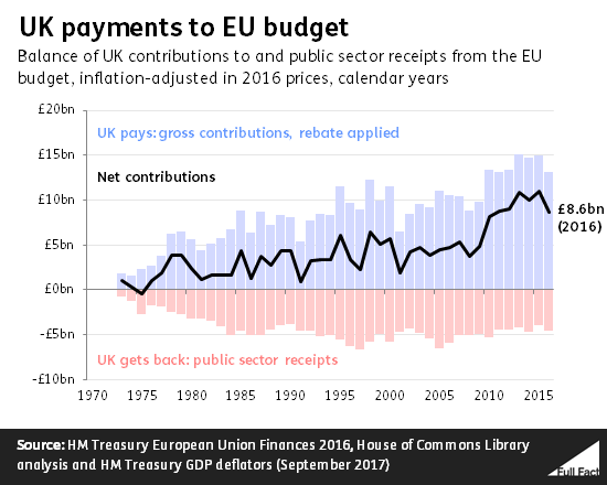 EU_budget_transactions_historical.png