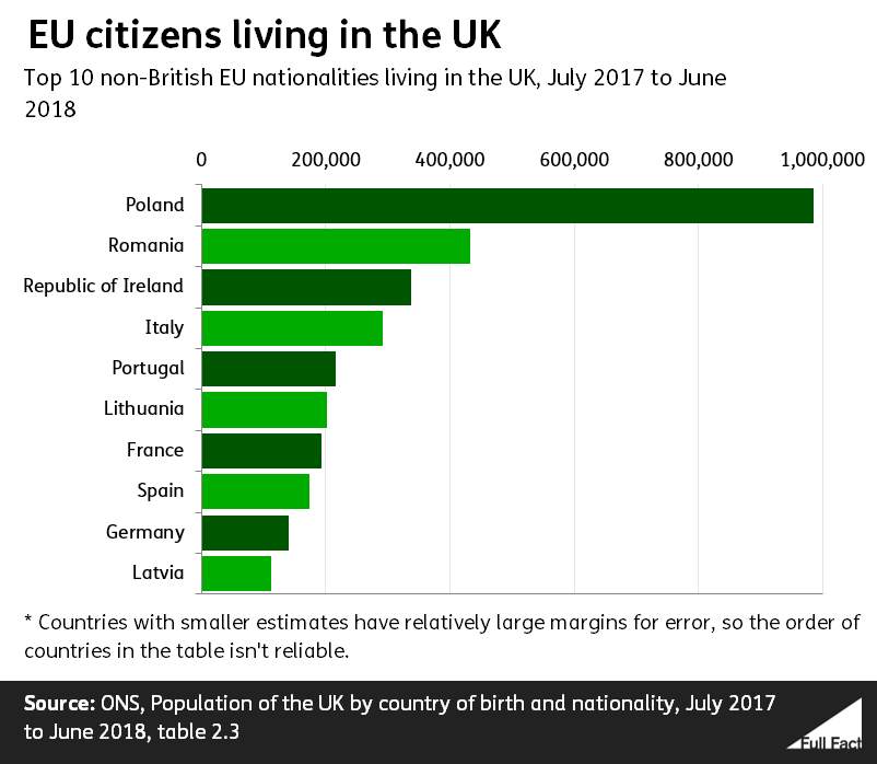 Has there been a 'Brexodus' of EU citizens since the