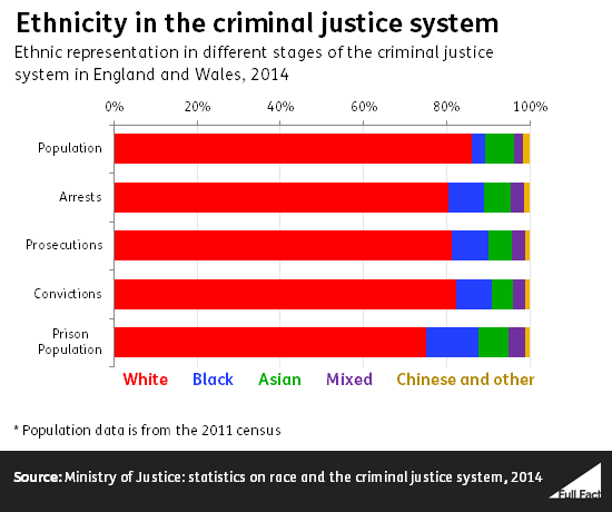 inequalities in the american justice system should be eliminated To explore the possibility that the racial disparity observed in rates of justice system involvement arises as a result of racial differences in criminal conduct, the possibility of error in crime data must first be entertained errors could lead to the appearance of racial disparity that, on closer examination, can be shown not to exist.