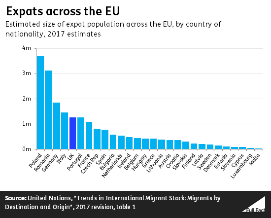 Brits abroad: how many people from the UK live in other EU