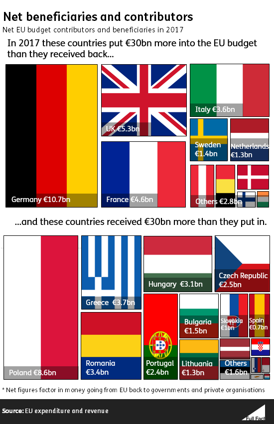 This claim about the UK's EU contribution is correct, but