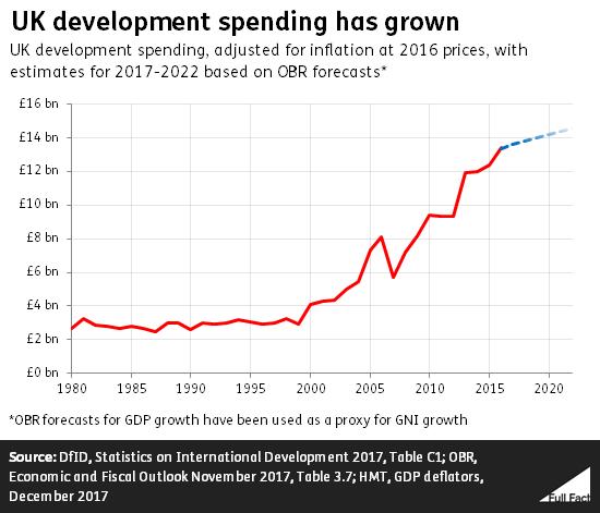 UK spending on foreign aid - Full Fact