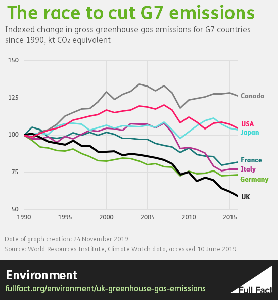 UK greenhouse gas emissions: fast progress but not yet enough to meet  future targets - Full Fact