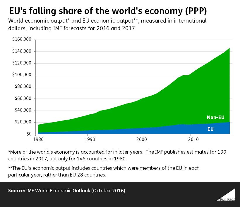 GDP%20graph%20world%20vs%20EU%202.JPG