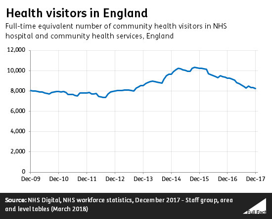 Health visitor numbers in England down by a fifth since 2015