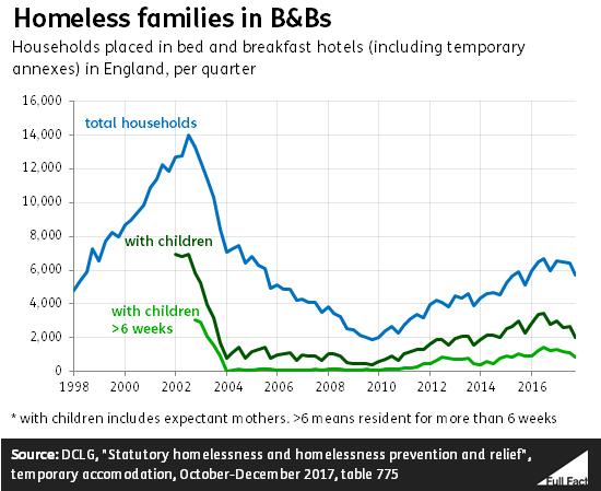 Homelessness In England Full Fact