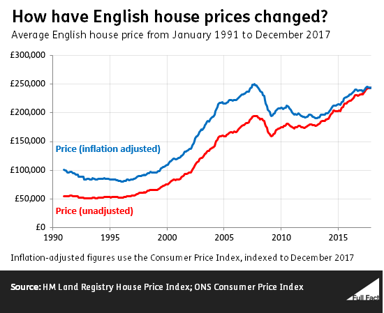 Have House Prices Risen Because Of Immigrants Full Fact