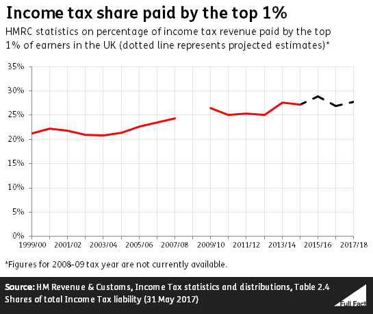 Income_tax_share_paid_by_top_1.png
