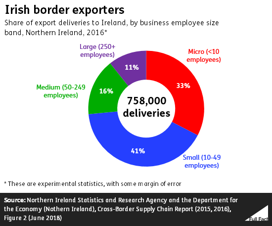 Irish border: how much trade? - Full Fact