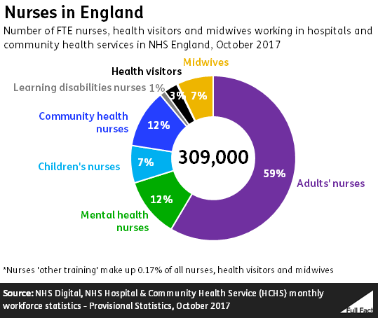 Nine Out Of 10 Largest Hospital Trusts Short Of Nurses >> The Number Of Nurses And Midwives In The Uk Full Fact