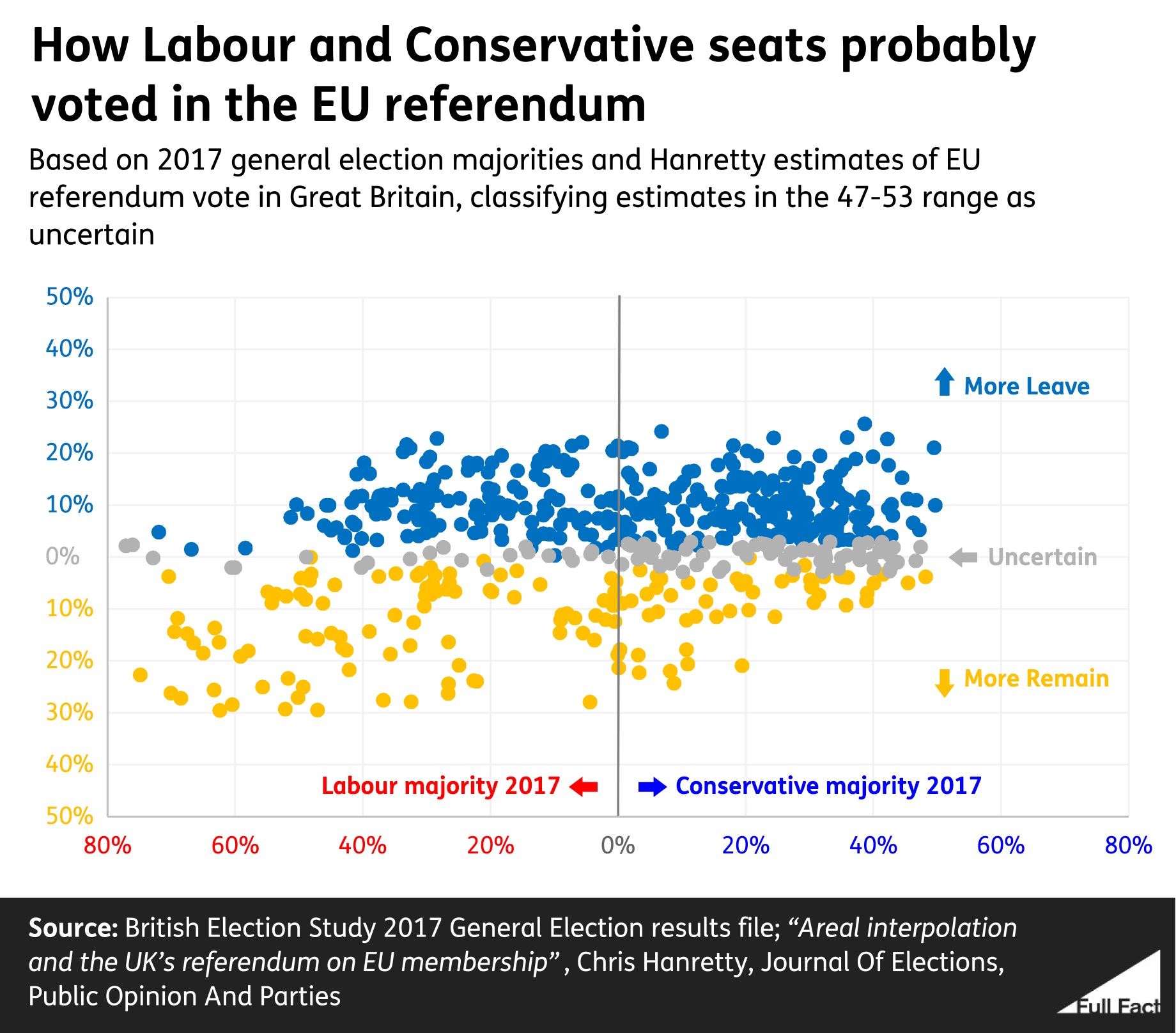 Scatter plot showing estimated Leave and Remain votes in Conservative and Labour parliamentary constituencies