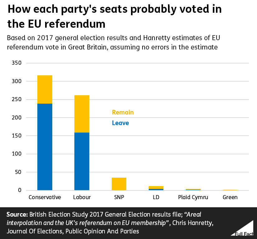 Bar chart showing the numbers of seats held by British parties that voted Leave or Remain