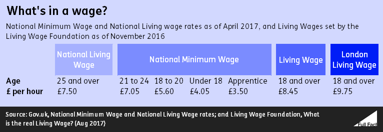 The Rates National Minimum Wage National Living Wage And