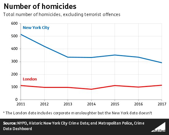 Homicide figures for New York and London over time