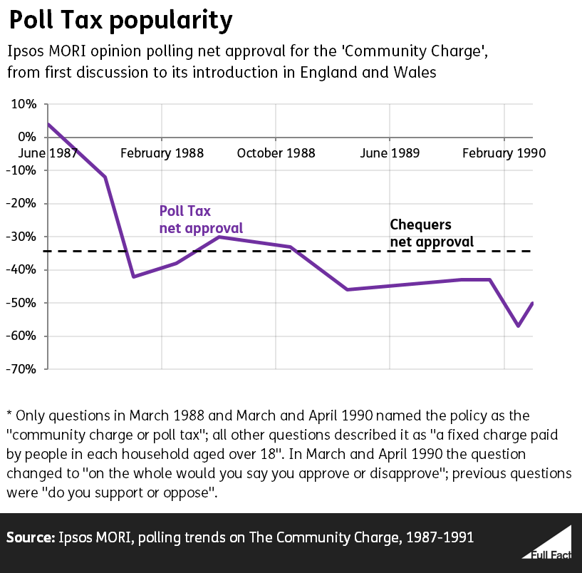 Poll Tax net approval polling