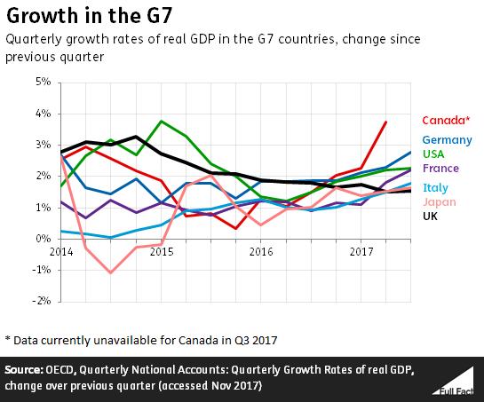 United Kingdom economy picks up before expected growth slowdown