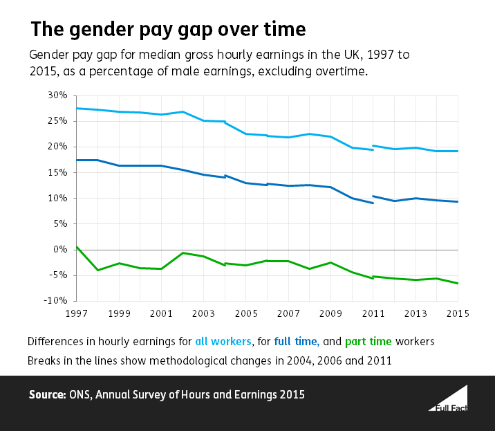 UK gender pay gap over time