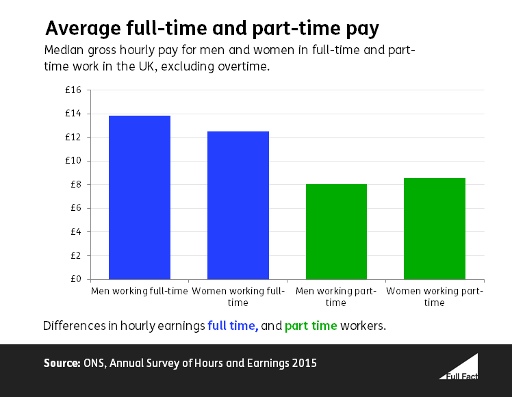 UK gender pay gap for full time and part time work