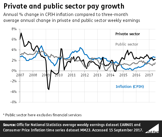 what is the difference between public and private sector