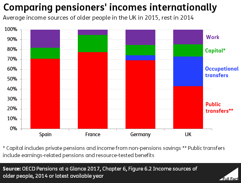 How do you say full retirement age in spanish
