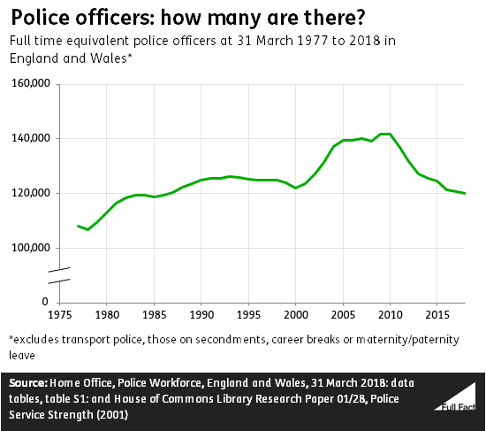 Police officer numbers in England and Wales - Full Fact