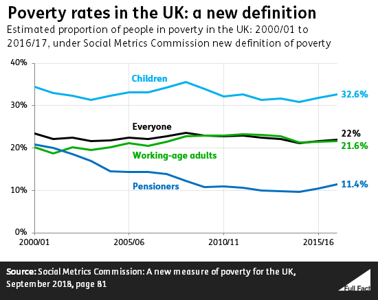 Poverty in the UK: a guide to the facts and figures - Full Fact