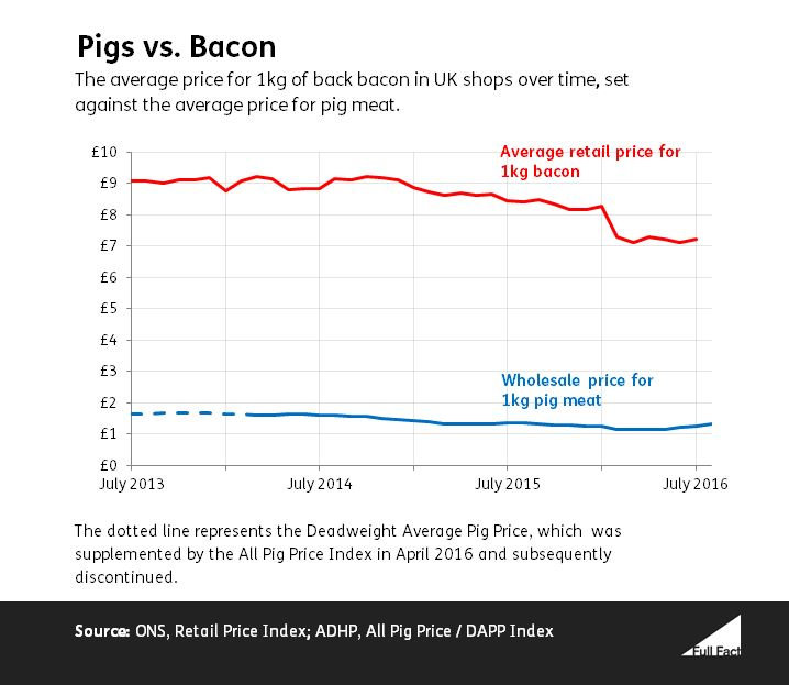 Pig Meat Prices vs. Bacon Prices