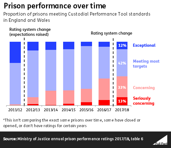 Prison performance over time, 2011 to 2018