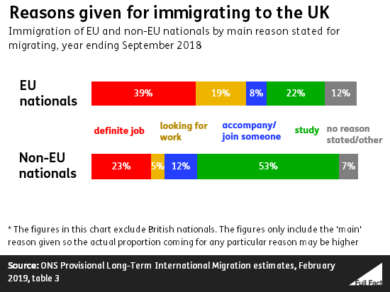 EU immigration to the UK - Full Fact