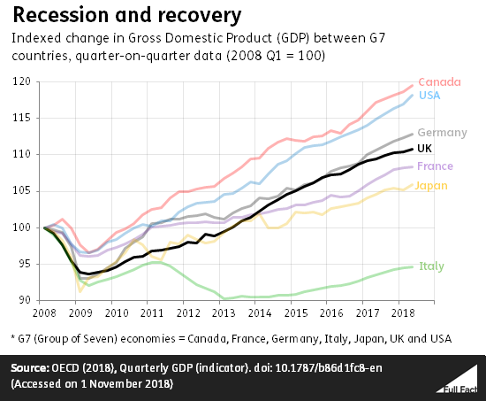 Recession_and_recovery_cclooz7.png