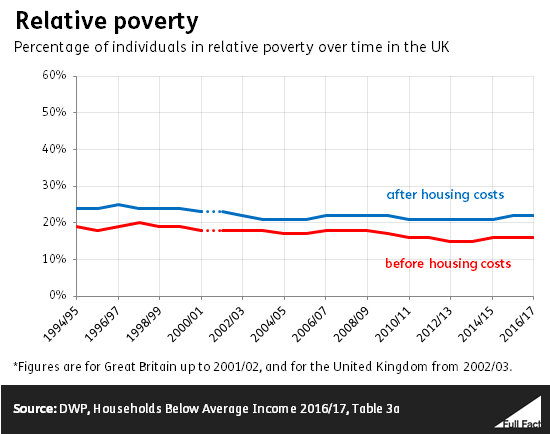 Poverty In The Uk A Guide To The Facts And Figures Full Fact