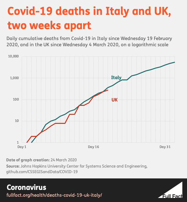 These numbers about Covid-19 deaths in the UK and Italy ...