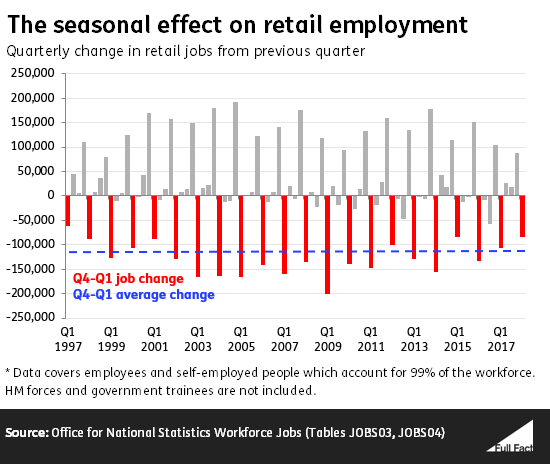 There Has Also Been A Fall From Q4 To Q2 In Every Year So The PAs Finding That Retail Jobs Have Fallen First Half Of This Is True