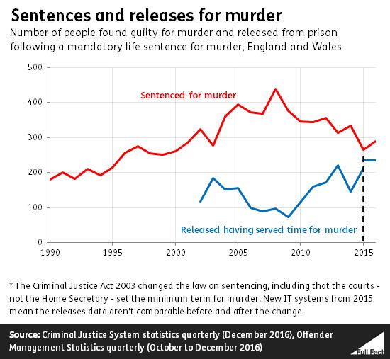 How long do murderers serve in prison? - Full Fact