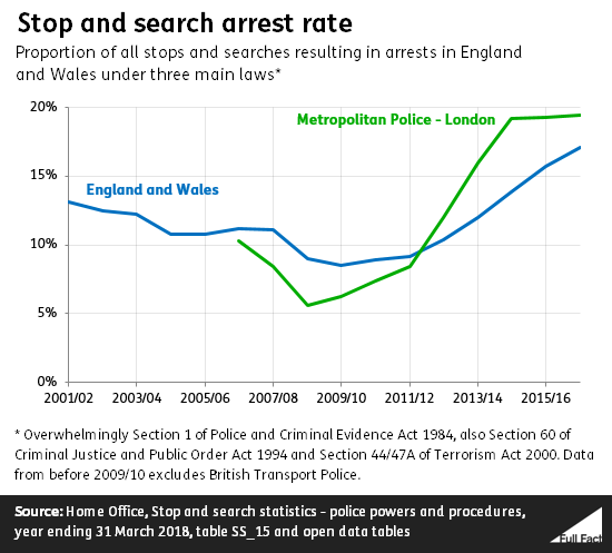 Stop and search in England and Wales - Full Fact