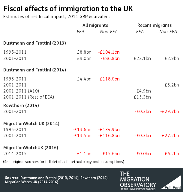 immigration has a positive affect on Diversity and immigration  nber program(s):labor  the results suggest that our immigration policy has resulted in differences in the characteristics of.