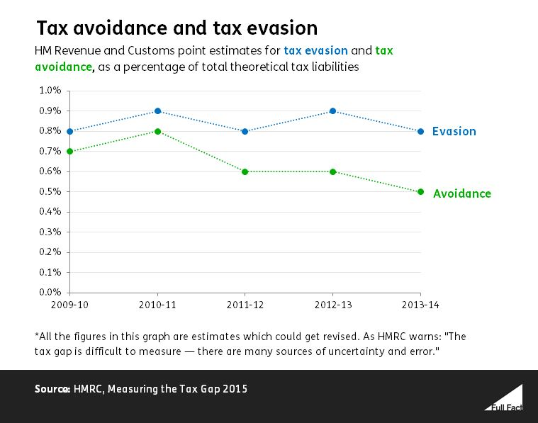 tax evasion utilitarian approach Multilateral approach best way to tackle capital flight, tax evasion, money-laundering, attorney tells second committee panel discussion.
