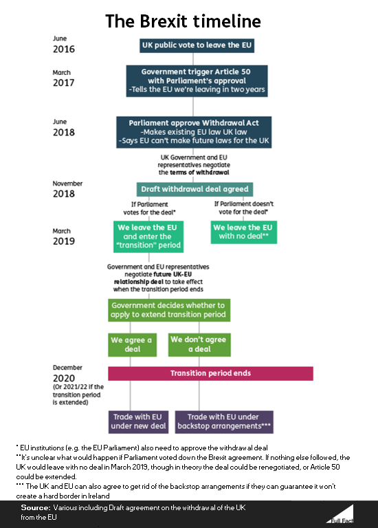 The Brexit timeline - Full Fact